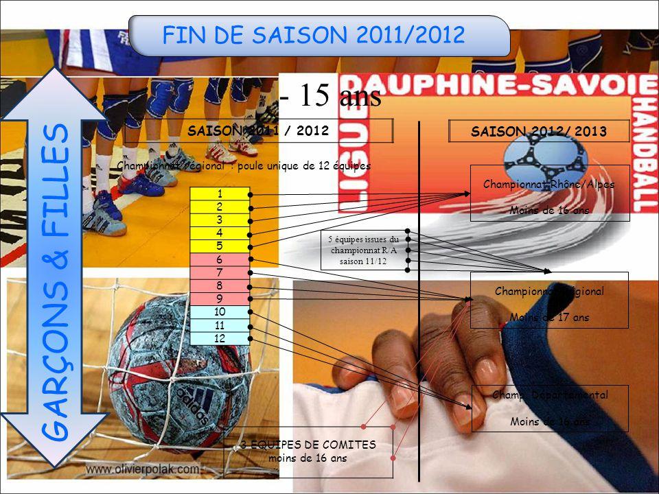FIN DE SAISON 2011/2012 - 15 ans GARÇONS & FILLES SAISON 2011 / 2012 SAISON 2012/ 2013 1 2 3 4 5 6 7 8 9 10 11 12 3 EQUIPES DE COMITES moins de 16 ans Championnat régional : poule unique de 12 équipes Championnat Régional Moins de 17 ans Champ.