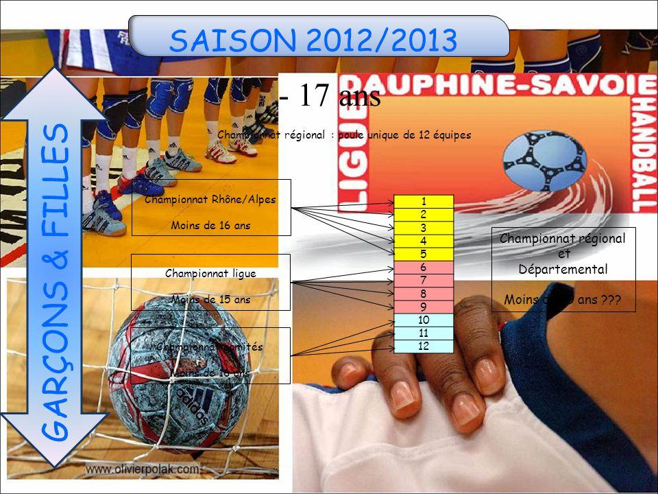 SAISON 2012/2013 - 17 ans GARÇONS & FILLES 1 2 3 4 5 6 7 8 9 10 11 12 Championnat régional : poule unique de 12 équipes Championnat Rhône/Alpes Moins de 16 ans Championnat ligue Moins de 15 ans Championnat comités Moins de 16 ans Championnat régional et Départemental Moins de 19 ans