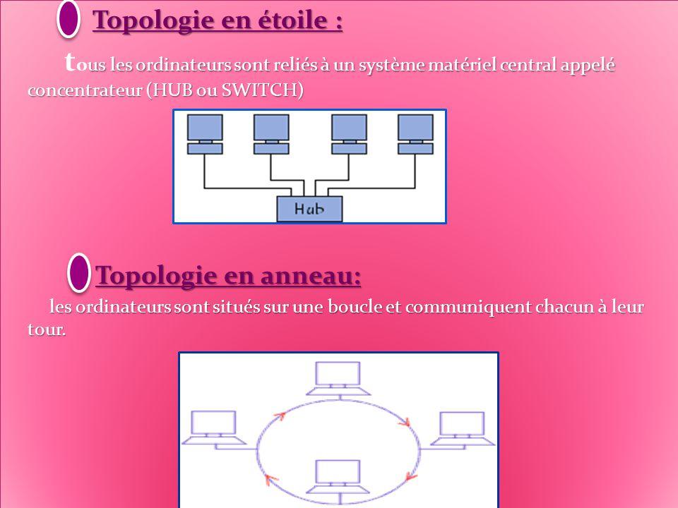 Topologie des réseaux: Topologie des réseaux: Le terne «topologie »d'un réseau désigne la manière avec quelle les composants (ordinateur,périphérique,câble de liaison ….) sont interconnectés entre eux.
