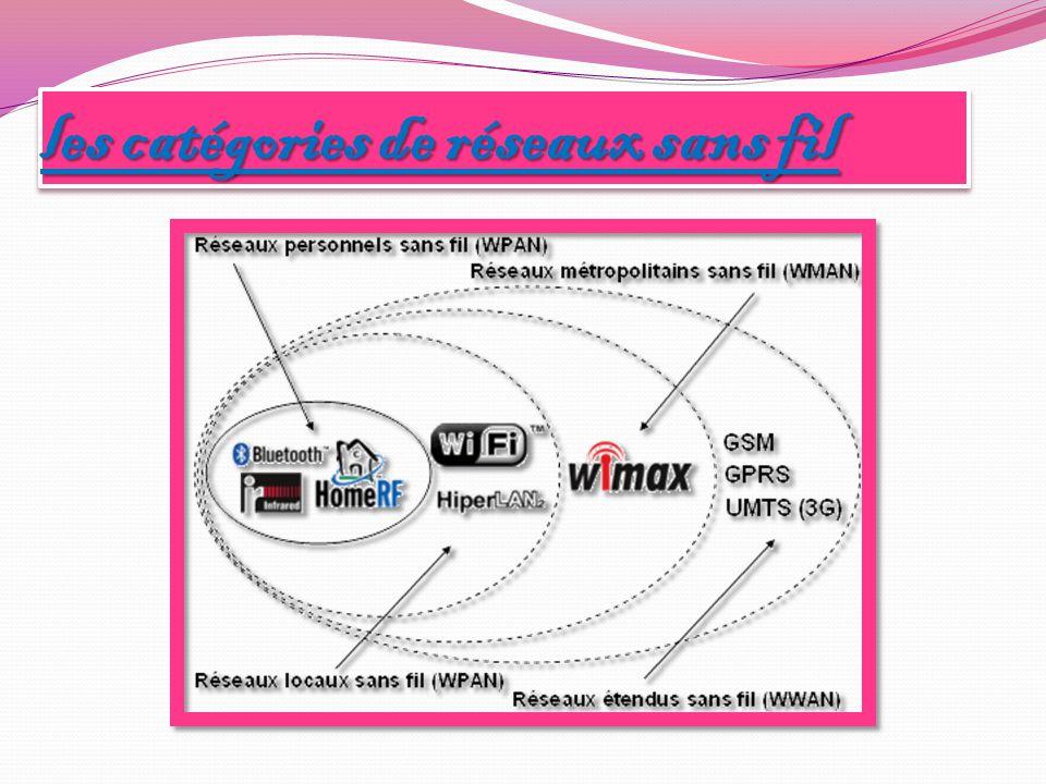 La configuration matériel d'un réseau : La configuration matériel d'un réseau : Pour connecter de plus de trois ordinateurs,on a besoin pour: Réseau filaire : un hub ou un Switch qui assurent l'interconnexion avec Réseau filaire : un hub ou un Switch qui assurent l'interconnexion avec des cartes réseau et des câbles de connexion des cartes réseau et des câbles de connexion Réseau sans fil : un point d'accès avec des adaptateurs Wifi et respecter la Réseau sans fil : un point d'accès avec des adaptateurs Wifi et respecter la zone de couverture du point d'accès zone de couverture du point d'accès Les ordinateurs d'un réseau filaire et d'un réseau sans filaire peuvent communiquer.
