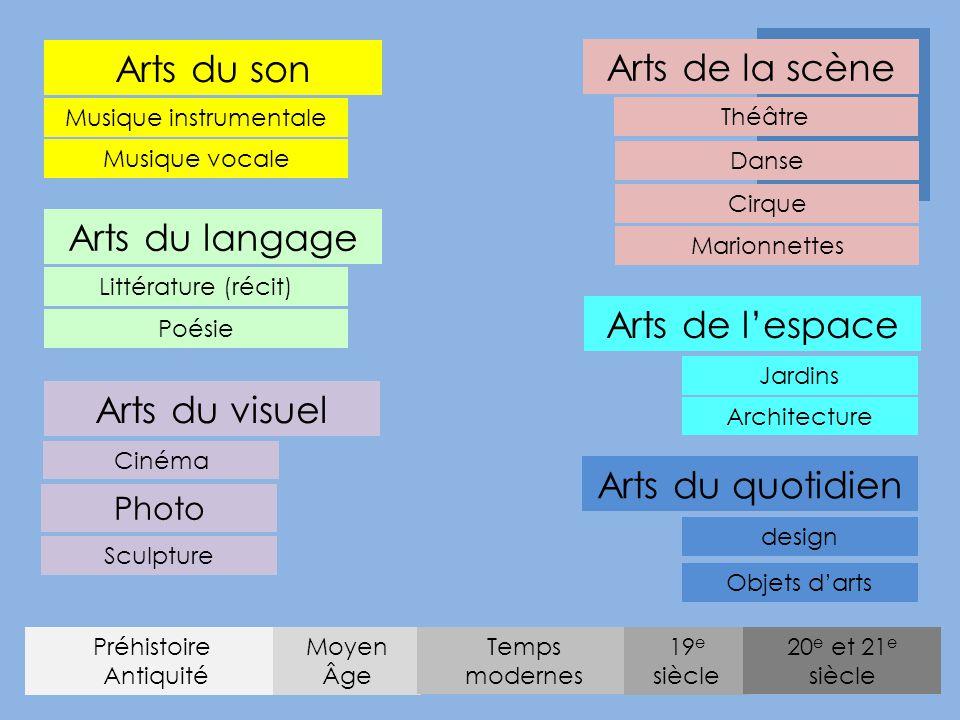 Arts du son Arts du langage Arts de l'espace Architecture Jardins Arts de la scène Arts du quotidien Arts du visuel Photo Cinéma Sculpture Préhistoire