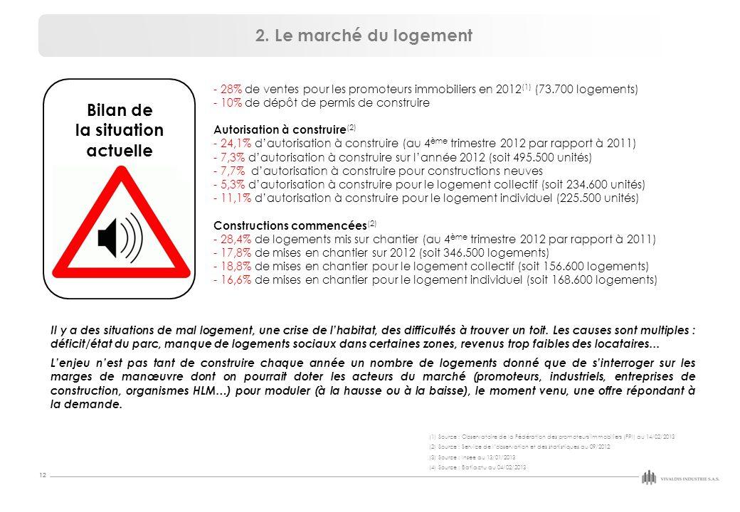 12 - 28% de ventes pour les promoteurs immobiliers en 2012 (1) (73.700 logements) - 10% de dépôt de permis de construire Autorisation à construire (2) - 24,1% d'autorisation à construire (au 4 ème trimestre 2012 par rapport à 2011) - 7,3% d'autorisation à construire sur l'année 2012 (soit 495.500 unités) - 7,7% d'autorisation à construire pour constructions neuves - 5,3% d'autorisation à construire pour le logement collectif (soit 234.600 unités) - 11,1% d'autorisation à construire pour le logement individuel (225.500 unités) Constructions commencées (2) - 28,4% de logements mis sur chantier (au 4 ème trimestre 2012 par rapport à 2011) - 17,8% de mises en chantier sur 2012 (soit 346.500 logements) - 18,8% de mises en chantier pour le logement collectif (soit 156.600 logements) - 16,6% de mises en chantier pour le logement individuel (soit 168.600 logements) 2.