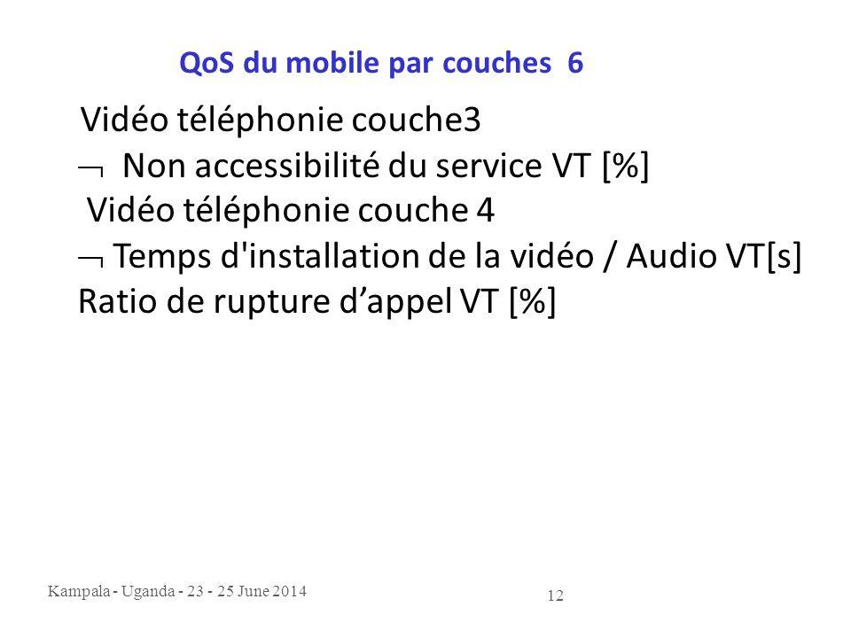 Kampala - Uganda - 23 - 25 June 2014 12 QoS du mobile par couches 6 Vidéo téléphonie couche3  Non accessibilité du service VT [%] Vidéo téléphonie co