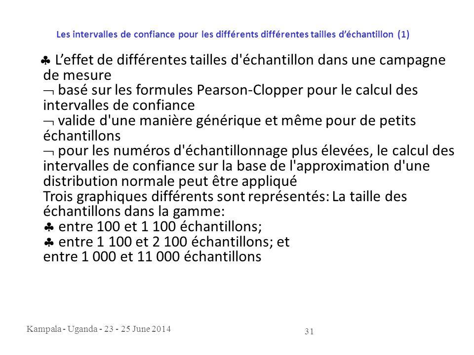 Kampala - Uganda - 23 - 25 June 2014 31 Les intervalles de confiance pour les différents différentes tailles d'échantillon (1)  L'effet de différente