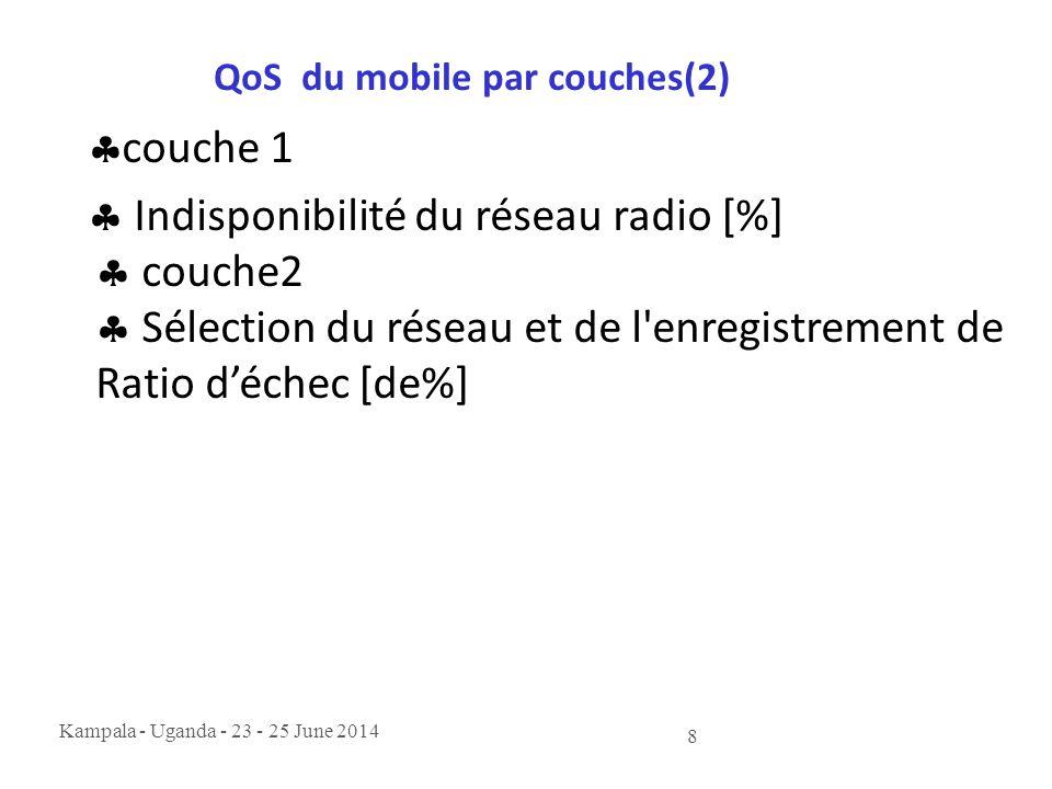 Kampala - Uganda - 23 - 25 June 2014 8 QoS du mobile par couches(2)  couche 1  Indisponibilité du réseau radio [%]  couche2  Sélection du réseau