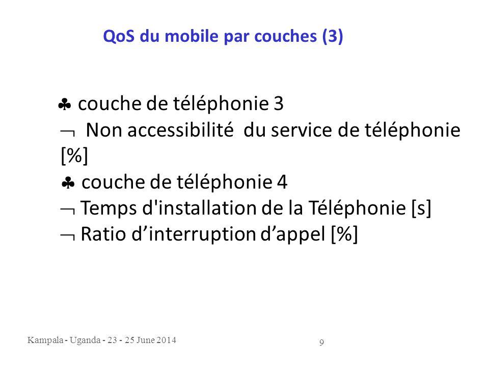 Kampala - Uganda - 23 - 25 June 2014 9 QoS du mobile par couches (3)  couche de téléphonie 3  Non accessibilité du service de téléphonie [%]  couch