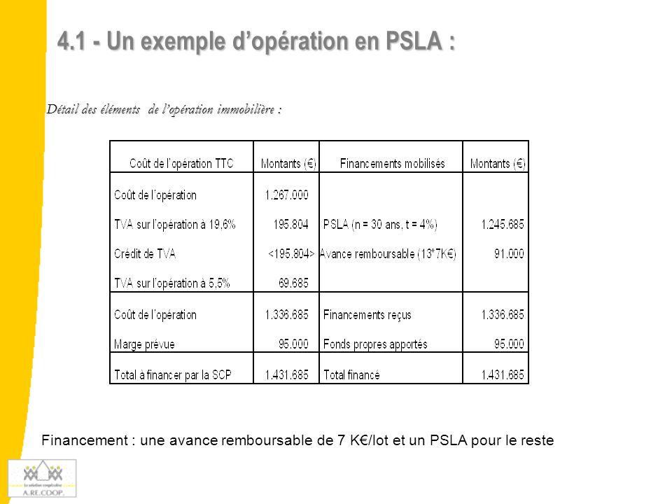 Détail de la formation des prix de vente de l'opération (avec le bénéfice de la LASM) TVA à 5,5% : 97.810 € * 5,5% = 5.379 € Prix de revient total : 97.810 € (P.R) + 5.379 € (TVA en LASM) = 103.189 € Marge : 110.523 € (P.V) – 103.189 € (PR) = 7.334 € 4.1 - Un exemple d'opération en PSLA (suite 1) :