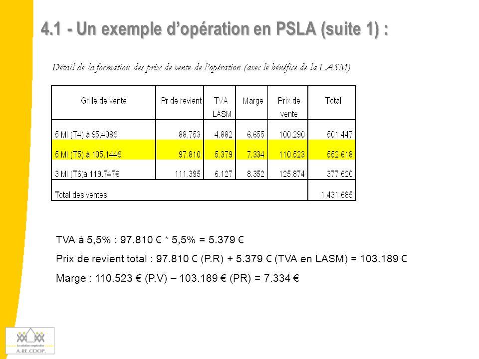   Les hypothèses du contrat de location-accession : Dépôt de garantie : 5% * 110.523 € = 5.526 € Levée d'option au bout de 5 ans Redevance totale : part locative de 501 € + part acquisitive de 124 € = 625 € Annuité d'emprunt : 72.038 € Quotité de l'emprunt : 103.190 € / 1.336.685 € * 1.245.685 € = 96.189 € (Attention : dans coop-option, le calcul se fait en % de la surface utile) Quotité de l'annuité d'emprunt : 103.190 € /1.336.685 € * 72.038 € = 5.561 € Frais de gestion annuels facturés dans la redevance locative : 450 € 4.1 - Un exemple d'opération en PSLA (suite 2) :