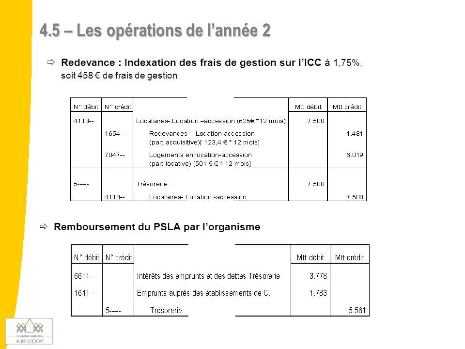 4.5 – Les opérations de l'année 2 (suite)   Compte de résultat sur l'année 2   Remise annuelle sur le prix de vente Résultat : frais de gestion indexés sur l'évolution de l'ICC (1.75%), soit 458 €