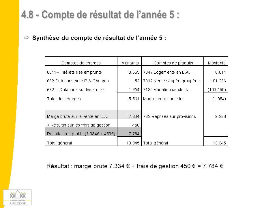 4.9 - Comptes de résultat cumulés années 1 à 5   Détermination des résultats dégagés sur les 5 ans :   Synthèse des résultats : 9.584 € 1.