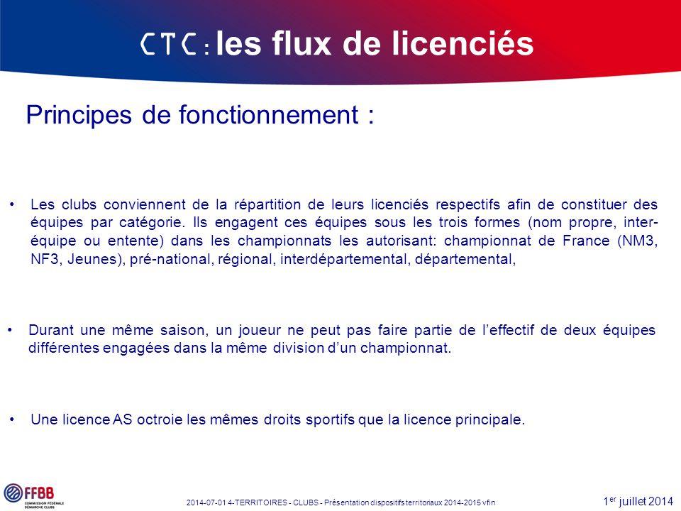 1 er juillet 2014 2014-07-01 4-TERRITOIRES - CLUBS - Présentation dispositifs territoriaux 2014-2015 vfin Principes de fonctionnement : Les clubs conv