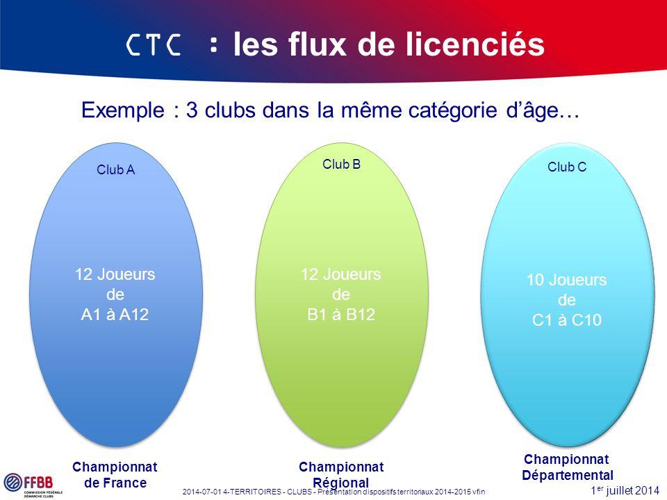 1 er juillet 2014 2014-07-01 4-TERRITOIRES - CLUBS - Présentation dispositifs territoriaux 2014-2015 vfin Exemple : 3 clubs dans la même catégorie d'â