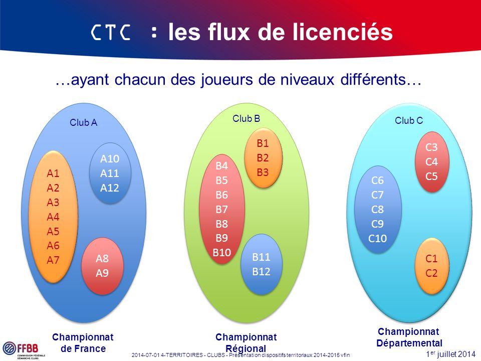 1 er juillet 2014 2014-07-01 4-TERRITOIRES - CLUBS - Présentation dispositifs territoriaux 2014-2015 vfin …ayant chacun des joueurs de niveaux différe