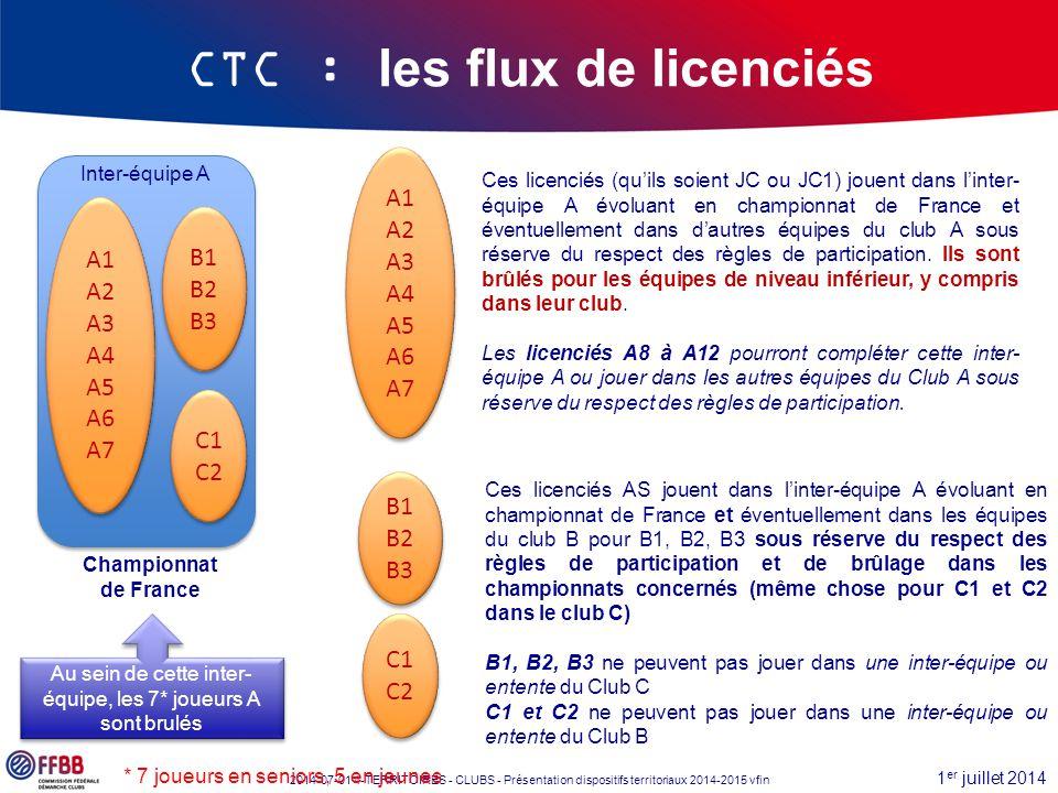 1 er juillet 2014 2014-07-01 4-TERRITOIRES - CLUBS - Présentation dispositifs territoriaux 2014-2015 vfin CTC : les flux de licenciés Au sein de cette