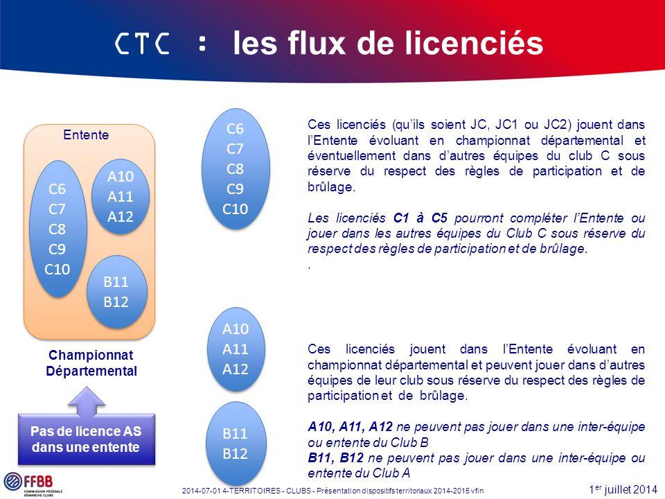 1 er juillet 2014 2014-07-01 4-TERRITOIRES - CLUBS - Présentation dispositifs territoriaux 2014-2015 vfin CTC : les flux de licenciés Championnat Dépa