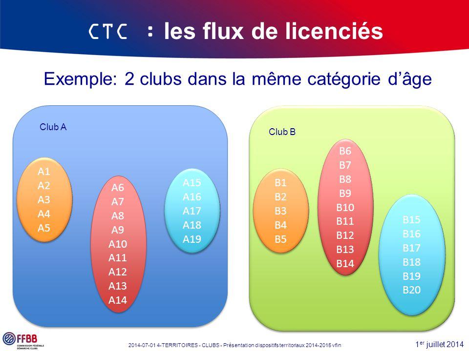 1 er juillet 2014 2014-07-01 4-TERRITOIRES - CLUBS - Présentation dispositifs territoriaux 2014-2015 vfin Exemple: 2 clubs dans la même catégorie d'âg