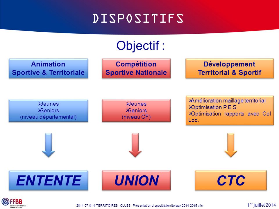 1 er juillet 2014 2014-07-01 4-TERRITOIRES - CLUBS - Présentation dispositifs territoriaux 2014-2015 vfin Objectif : CTC Animation Sportive & Territor