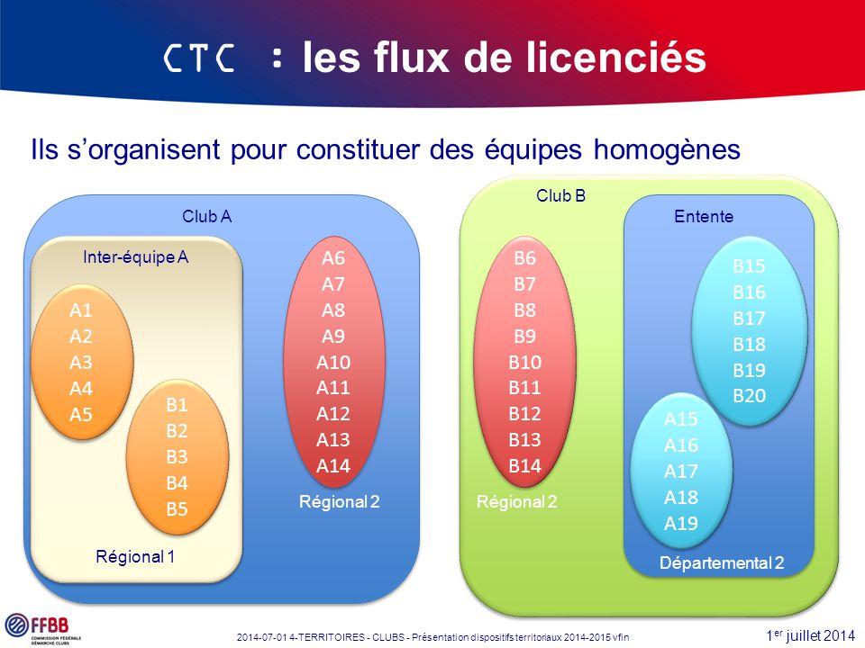 1 er juillet 2014 2014-07-01 4-TERRITOIRES - CLUBS - Présentation dispositifs territoriaux 2014-2015 vfin Club A CTC : les flux de licenciés Club B Il