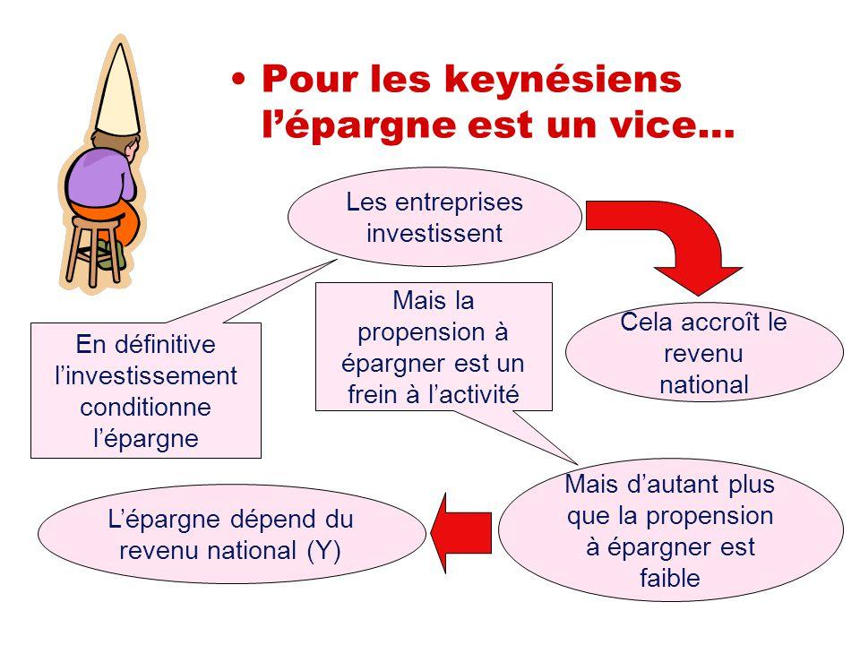 Pour les keynésiens l'épargne est un vice… Les entreprises investissent Cela accroît le revenu national L'épargne dépend du revenu national (Y) En déf