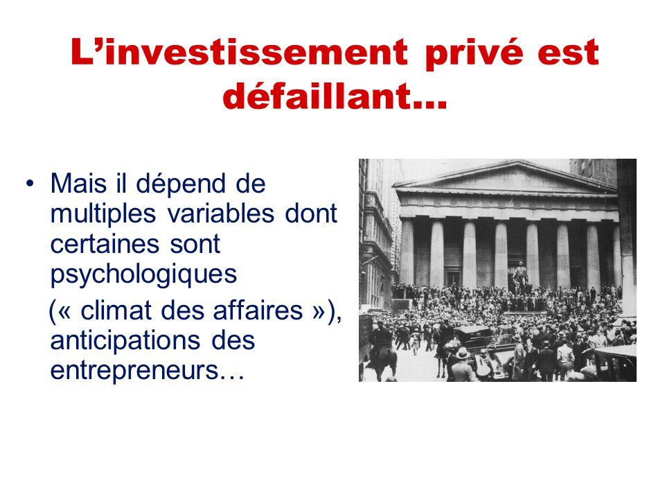 L'investissement privé est défaillant… Mais il dépend de multiples variables dont certaines sont psychologiques (« climat des affaires »), anticipatio
