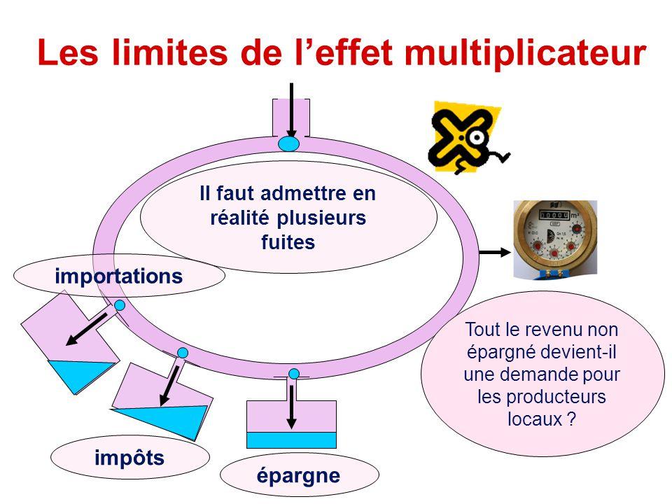 Les limites de l'effet multiplicateur Il faut admettre en réalité plusieurs fuites épargne impôts Tout le revenu non épargné devient-il une demande po