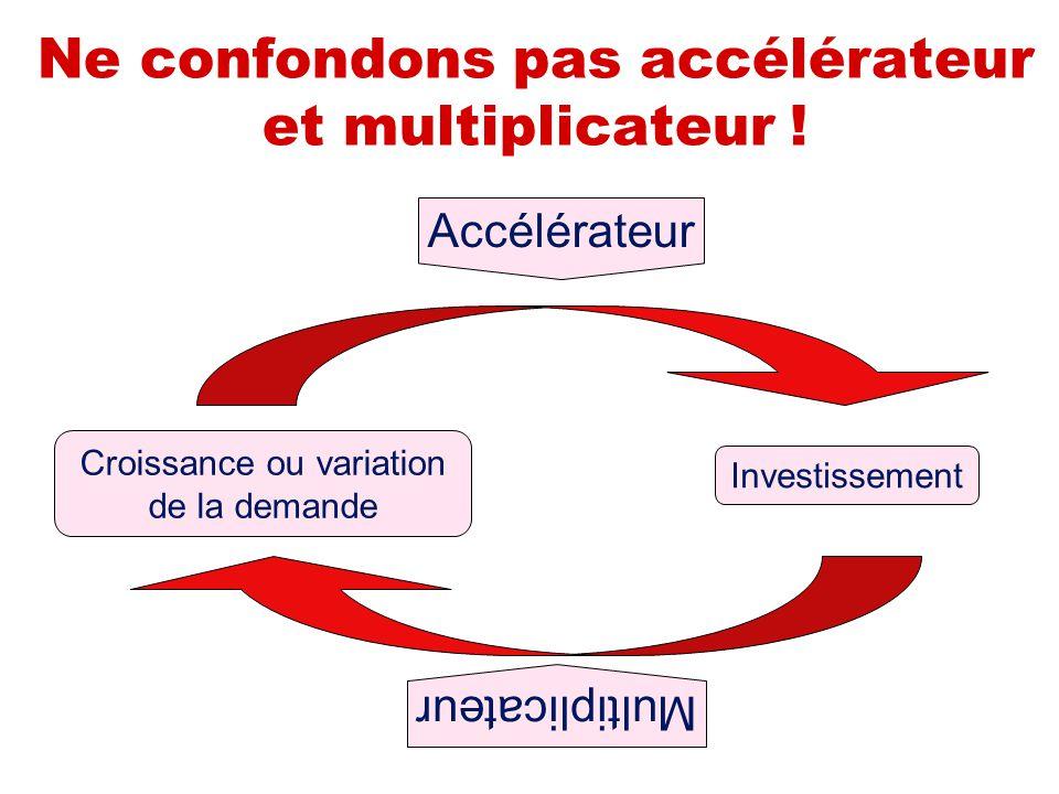Ne confondons pas accélérateur et multiplicateur ! Croissance ou variation de la demande Investissement Accélérateur Multiplicateur