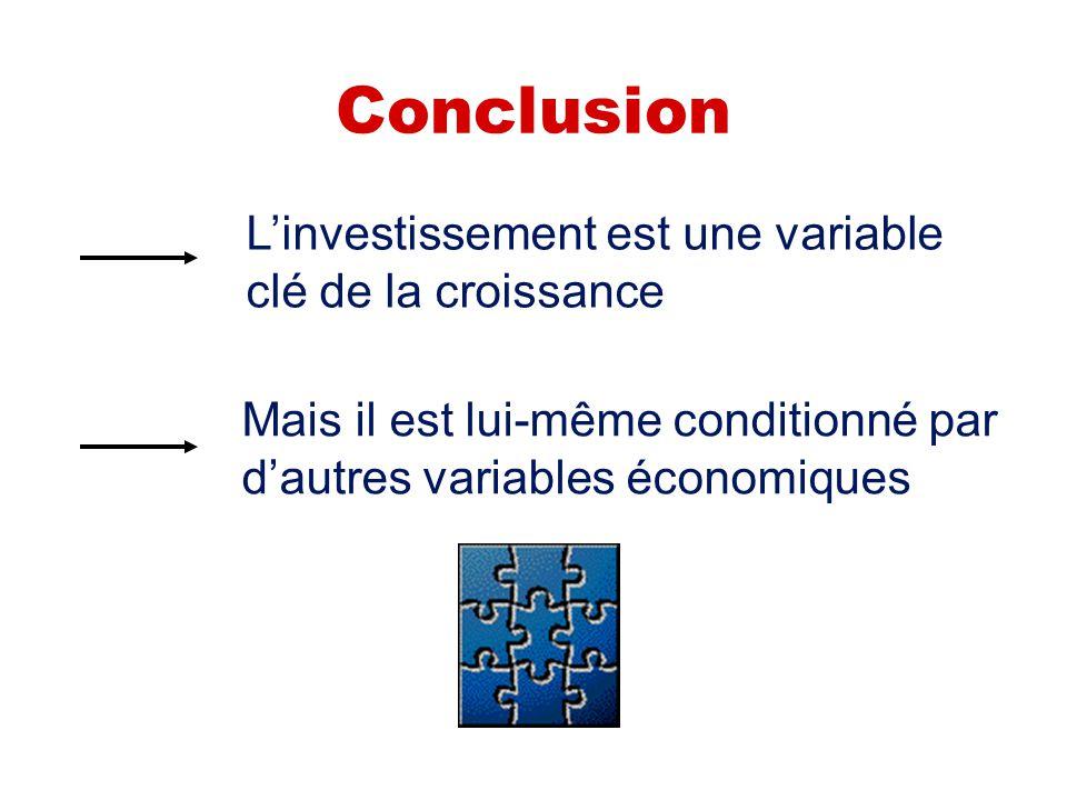 Conclusion L'investissement est une variable clé de la croissance Mais il est lui-même conditionné par d'autres variables économiques