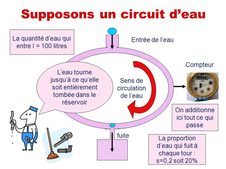 Supposons un circuit d'eau Sens de circulation de l'eau Entrée de l'eau fuite Compteur La proportion d'eau qui fuit à chaque tour : s=0,2 soit 20% La