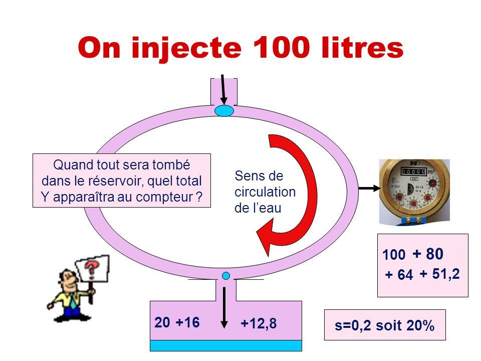 On injecte 100 litres Sens de circulation de l'eau s=0,2 soit 20% 100 20 + 80 +16 + 64 +12,8 + 51,2 Quand tout sera tombé dans le réservoir, quel tota