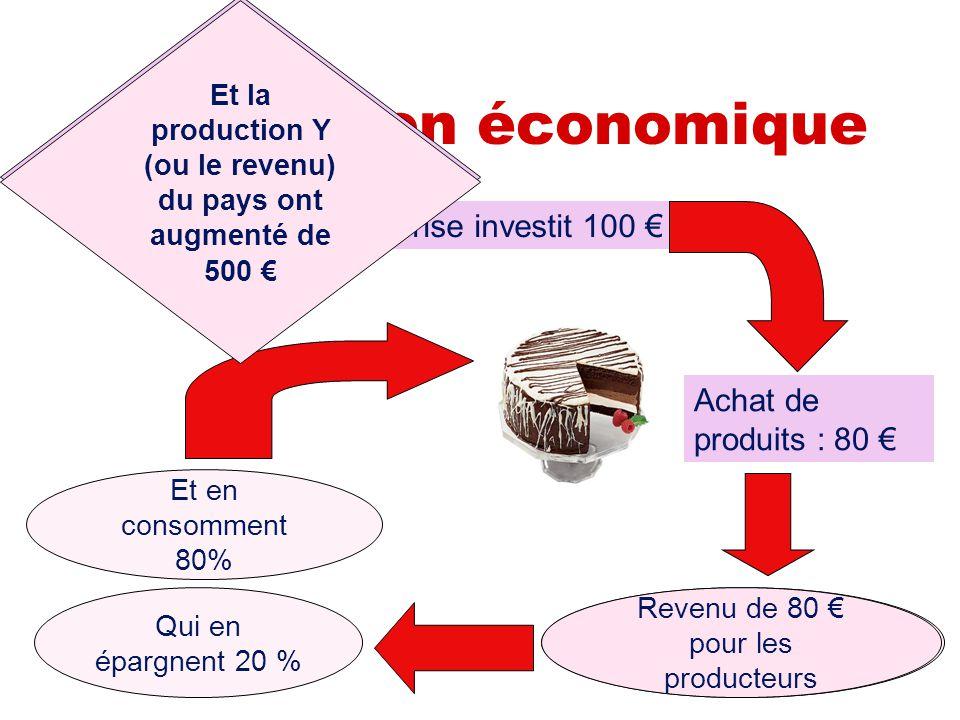 Application économique Une entreprise investit 100 € Achat de machines : 100 € Revenu de 100 € pour les producteurs Qui en épargnent 20 % Et en consom