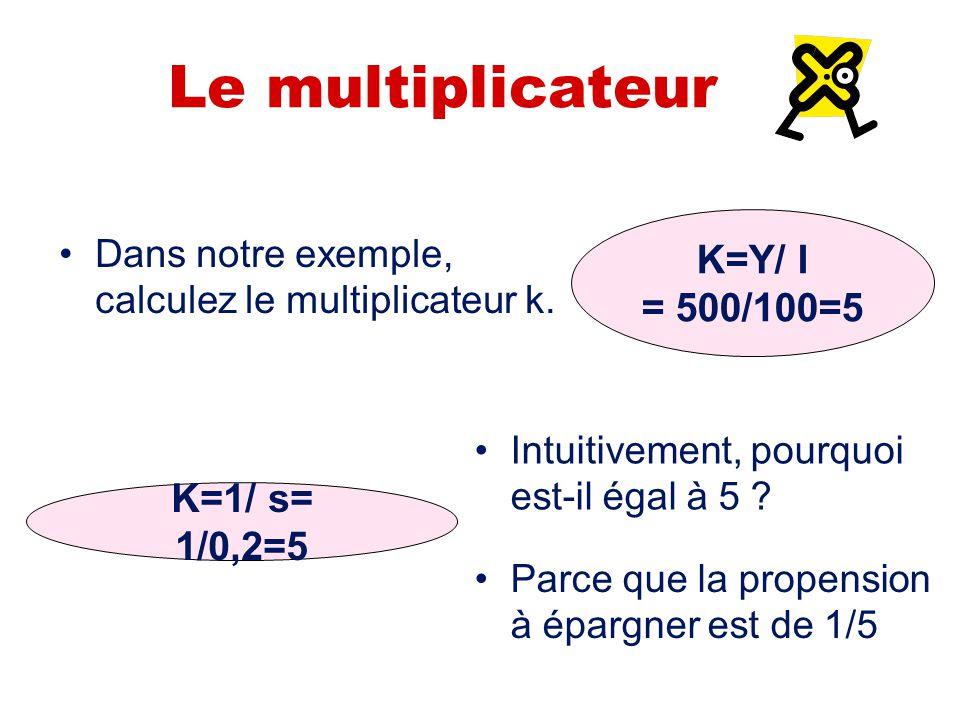 Le multiplicateur Dans notre exemple, calculez le multiplicateur k. K=Y/ I = 500/100=5 Intuitivement, pourquoi est-il égal à 5 ? K=1/ s= 1/0,2=5 Parce
