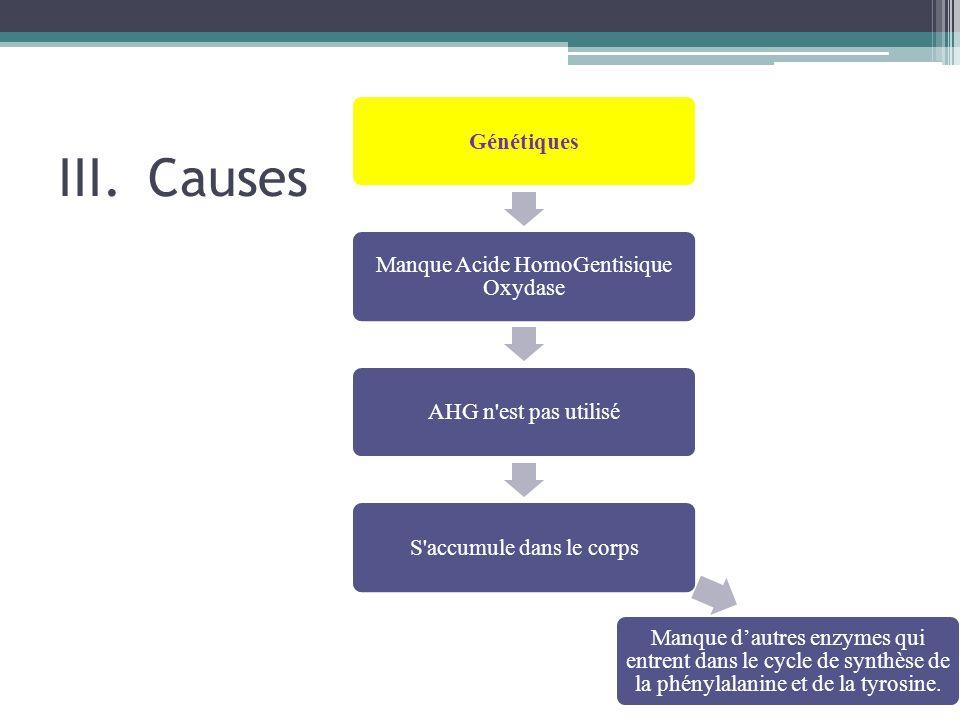 III.Causes Génétiques Manque Acide HomoGentisique Oxydase AHG n'est pas utiliséS'accumule dans le corps Manque d'autres enzymes qui entrent dans le cy