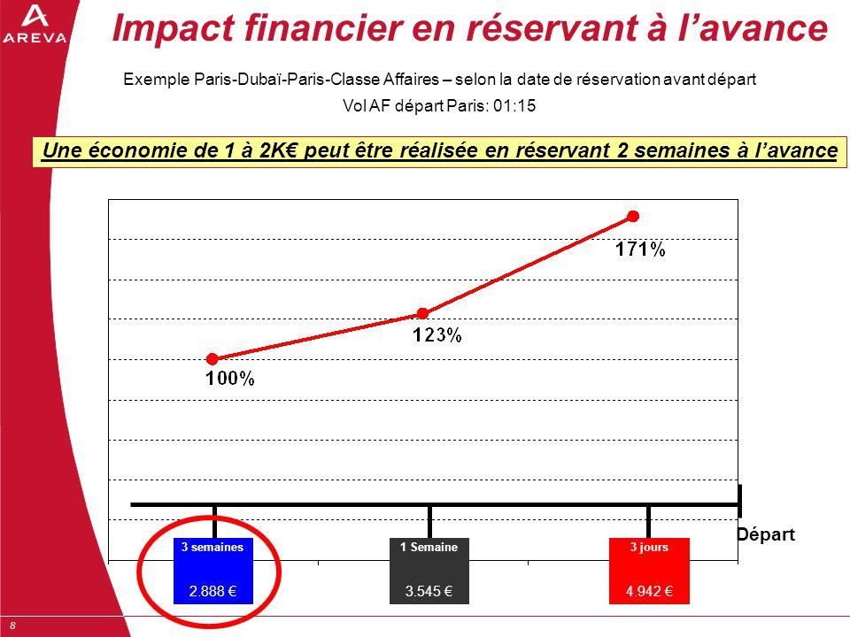 8 Impact financier en réservant à l'avance Exemple Paris-Dubaï-Paris-Classe Affaires – selon la date de réservation avant départ Vol AF départ Paris: