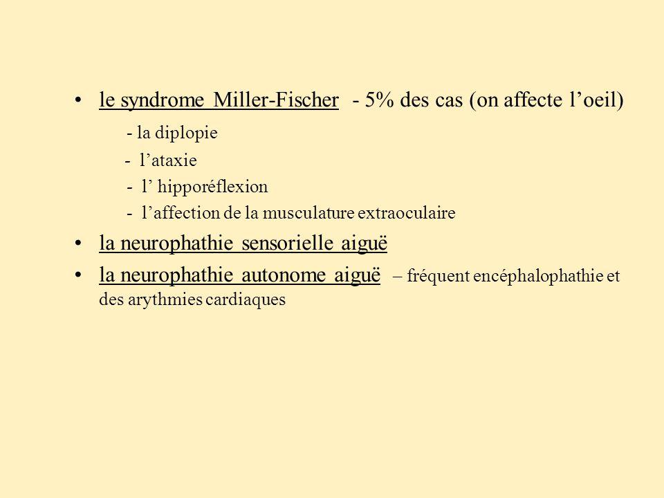 le syndrome Miller-Fischer - 5% des cas (on affecte l'oeil) - la diplopie - l'ataxie - l' hipporéflexion - l'affection de la musculature extraoculaire la neurophathie sensorielle aiguë la neurophathie autonome aiguë – fréquent encéphalophathie et des arythmies cardiaques