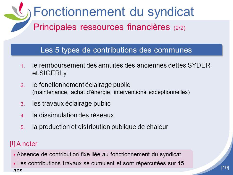[10] Principales ressources financières (2/2) Fonctionnement du syndicat 1. le remboursement des annuités des anciennes dettes SYDER et SIGERLy 2. le
