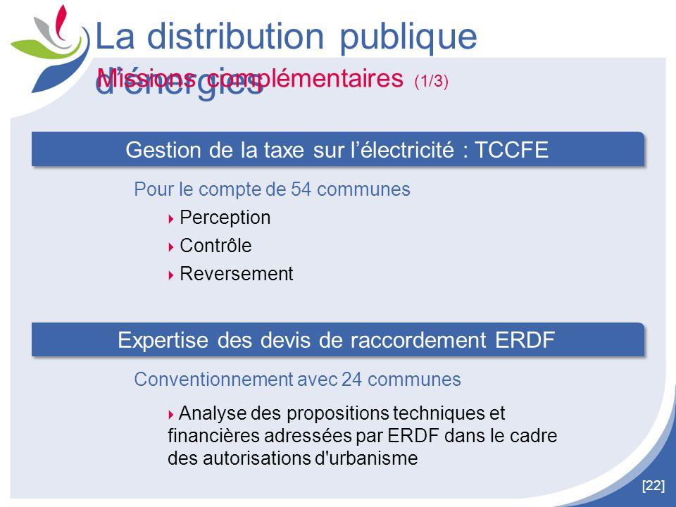 [22] La distribution publique d'énergies Missions complémentaires (1/3) Gestion de la taxe sur l'électricité : TCCFE Pour le compte de 54 communes  P