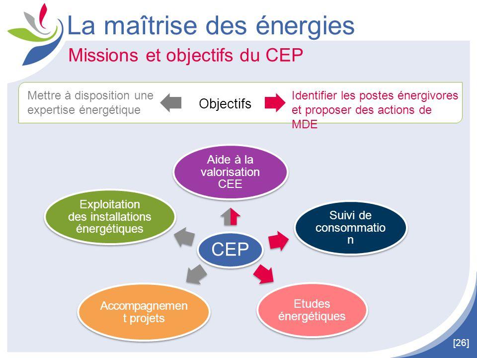 [26] Identifier les postes énergivores et proposer des actions de MDE Mettre à disposition une expertise énergétique Objectifs Missions et objectifs d
