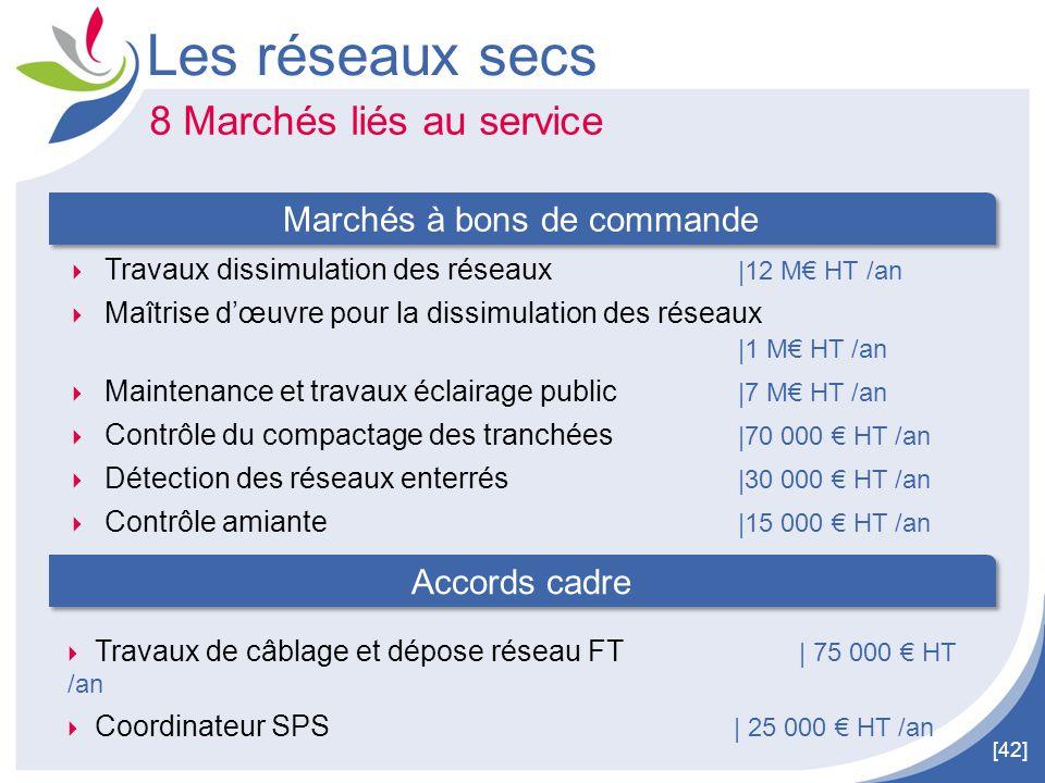 [42] Les réseaux secs  Travaux dissimulation des réseaux  12 M€ HT /an  Maîtrise d'œuvre pour la dissimulation des réseaux  1 M€ HT /an  Maintenanc