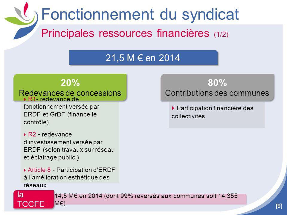 [9] Principales ressources financières (1/2) Fonctionnement du syndicat la TCCFE 21,5 M € en 2014 20% Redevances de concessions 20% Redevances de conc