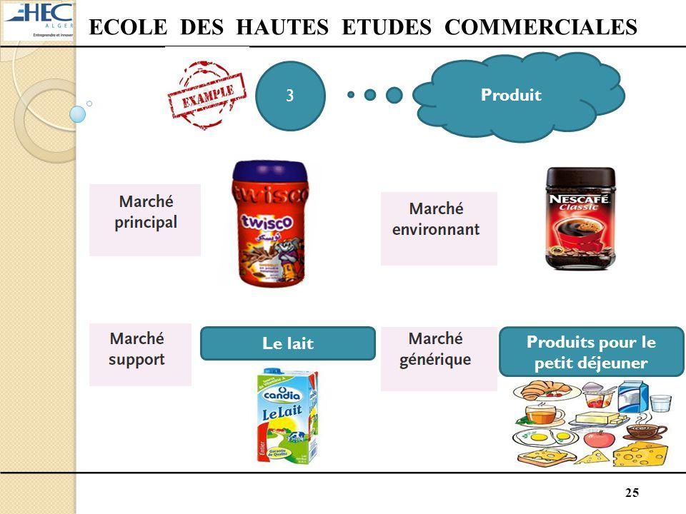 25 ECOLE DES HAUTES ETUDES COMMERCIALES 3 Produit Le lait Produits pour le petit déjeuner