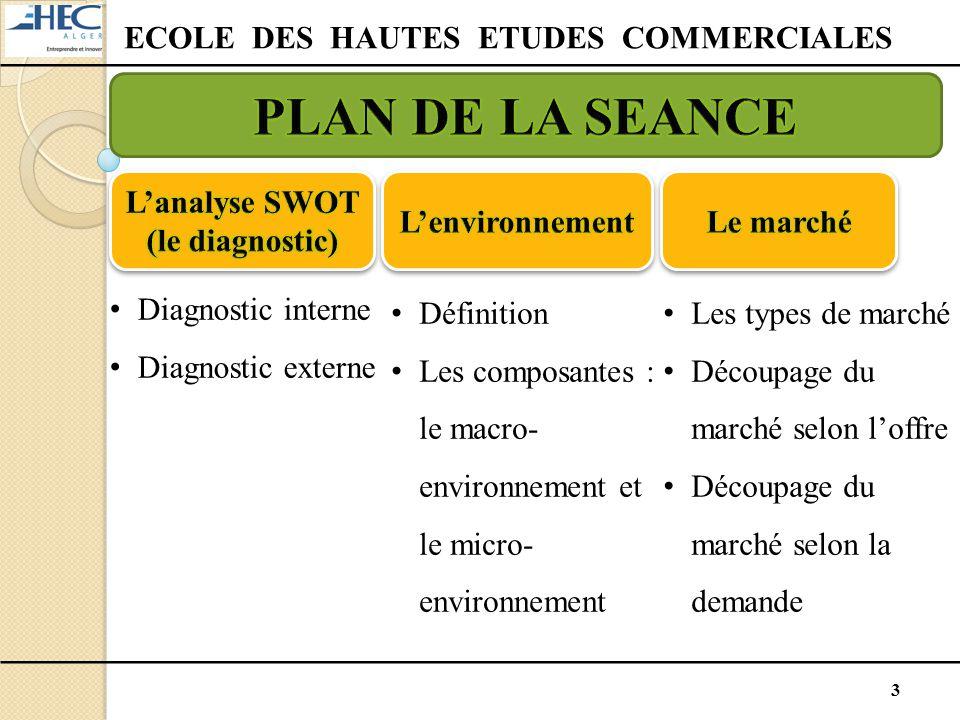 3 Diagnostic interne Diagnostic externe Définition Les composantes : le macro- environnement et le micro- environnement Les types de marché Découpage