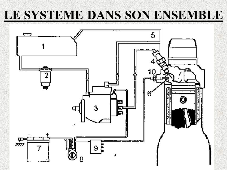LE CIRCUIT HYDRAULIQUE HAUTE PRESSION LA POMPE D' INJECTION ROTATIVE Partie 4: Electrovanne d 'arrêt Interruption de l'arrivée de carburant aux cylindres (arrêt du moteur)