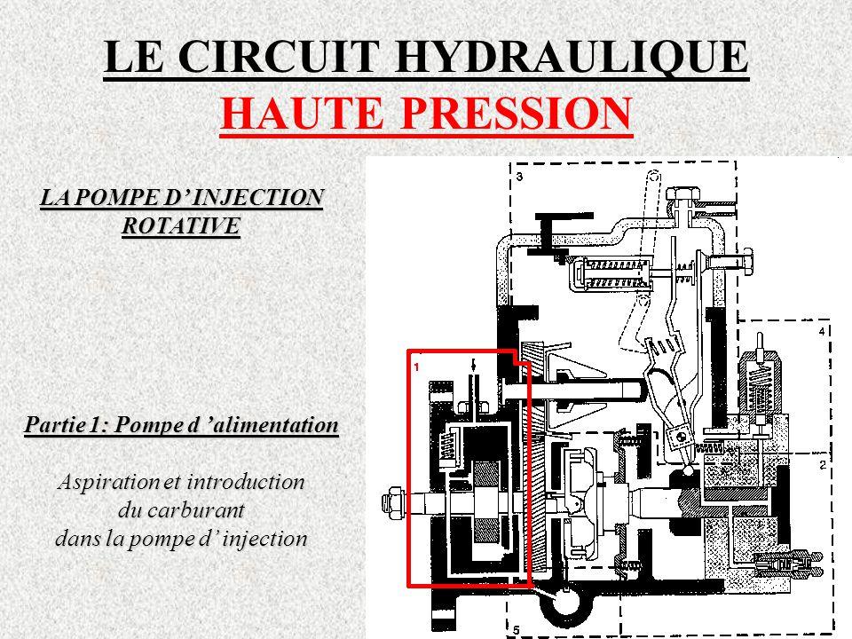 LE CIRCUIT HYDRAULIQUE HAUTE PRESSION LA POMPE D' INJECTION ROTATIVE Partie 1: Pompe d 'alimentation Aspiration et introduction du carburant dans la pompe d' injection