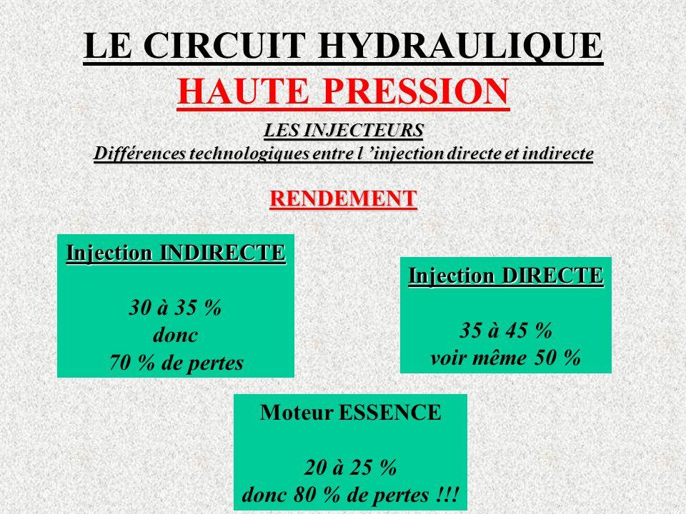LE CIRCUIT HYDRAULIQUE HAUTE PRESSION LES INJECTEURS Différences technologiques entre l 'injection directe et indirecte RENDEMENT Injection INDIRECTE 30 à 35 % donc 70 % de pertes Injection DIRECTE 35 à 45 % voir même 50 % Moteur ESSENCE 20 à 25 % donc 80 % de pertes !!!