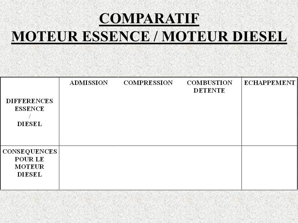 COMPARATIF MOTEUR ESSENCE / MOTEUR DIESEL