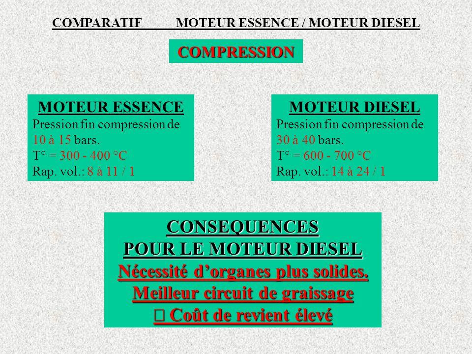 COMPARATIF MOTEUR ESSENCE / MOTEUR DIESEL COMPRESSION MOTEUR ESSENCE Pression fin compression de 10 à 15 bars.