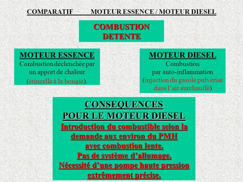COMPARATIF MOTEUR ESSENCE / MOTEUR DIESEL COMBUSTION DETENTE MOTEUR ESSENCE Combustion déclenchée par un apport de chaleur (étincelle à la bougie).