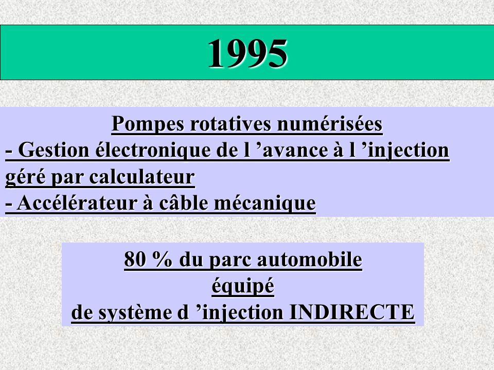 1995 Pompes rotatives numérisées - Gestion électronique de l 'avance à l 'injection géré par calculateur - Accélérateur à câble mécanique 80 % du parc automobile équipé de système d 'injection INDIRECTE