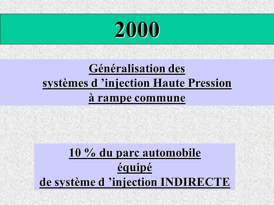 2000 Généralisation des systèmes d 'injection Haute Pression à rampe commune 10 % du parc automobile équipé de système d 'injection INDIRECTE
