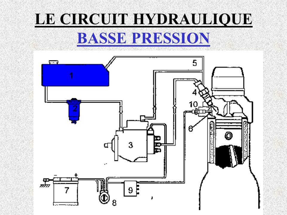 LE CIRCUIT HYDRAULIQUE HAUTE PRESSION LA POMPE D' INJECTION ROTATIVE